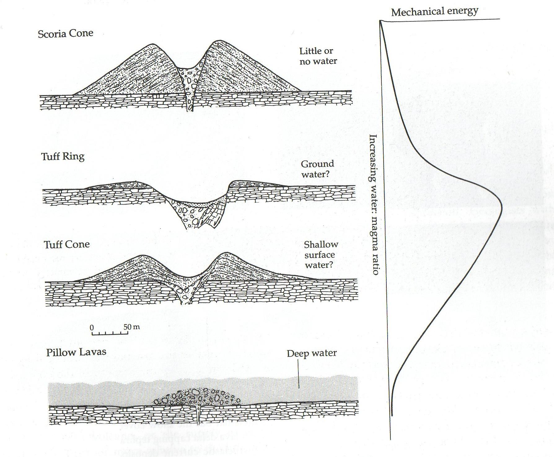 Hydrovolcanic Landforms Volcano World Oregon State University Cinder Cone Cones Shield