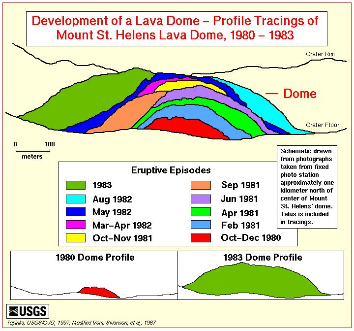 how does a lava dome form? | volcano world | oregon state university
