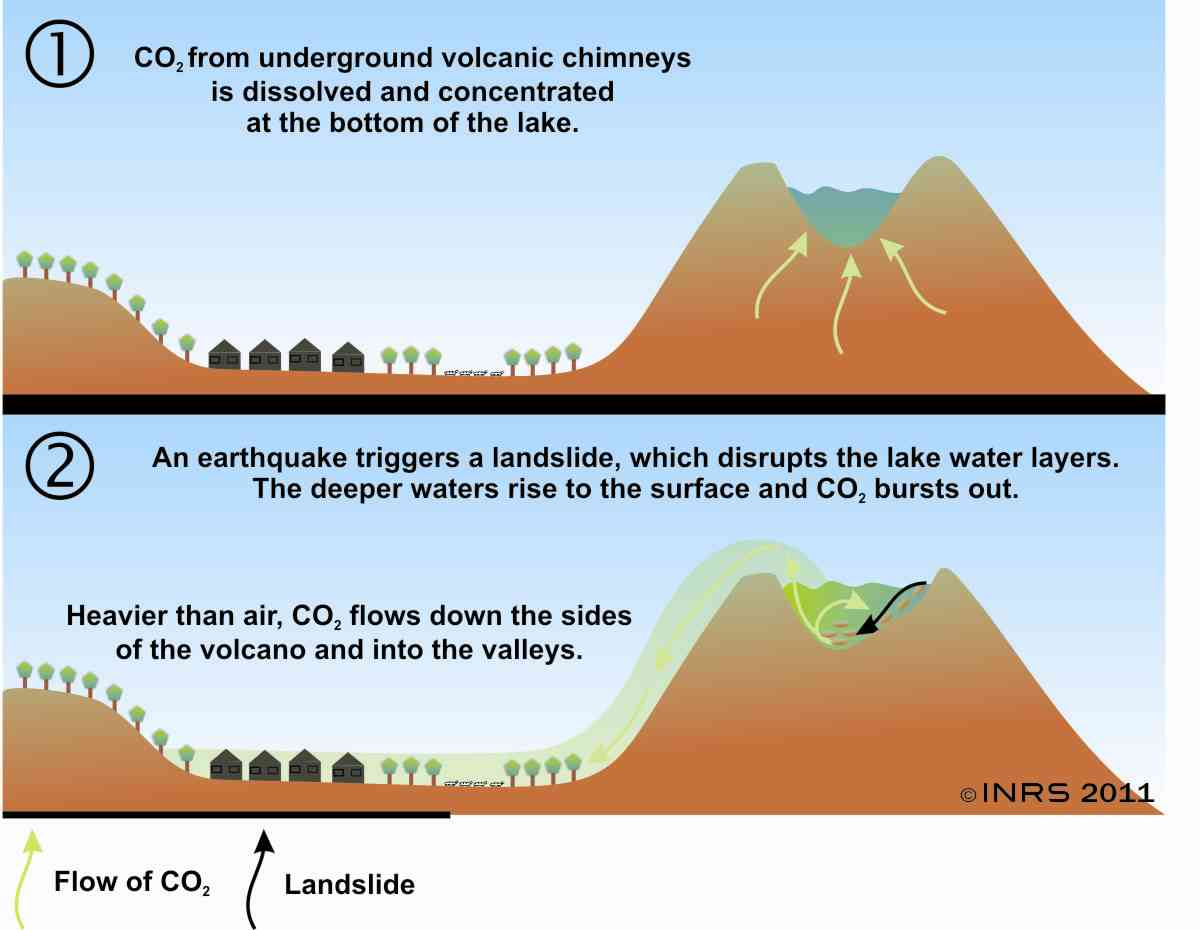flow of carbon dioxide