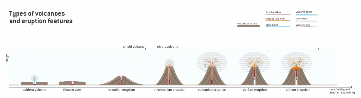 an introduction to the various types of volcanoes This lecture presents an introduction to volcanoes and volcanic  geodynamics, magma and lava, types of volcanoes, volcanogenic  are compiled from various.