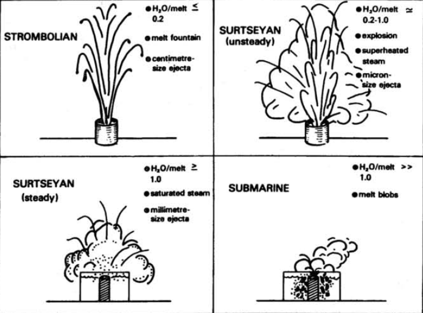 A summary figure of eruption style based on the magma to water ratio. Figure from Wohletz and McQueen (1983).
