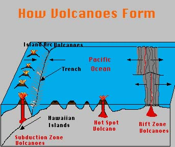 How Do Volcanoes Begin To Form | Better Life