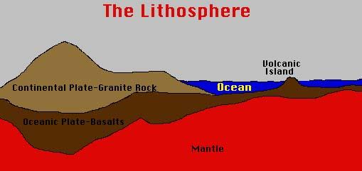 Rock Lesson - Lithosphere