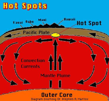 Hot spot on earth
