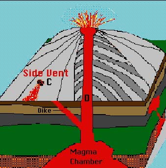 chapter 2 earthquakes and volcanoesVolcanicventdiagram Here Are Some Diagrams Of Volcanoes #13