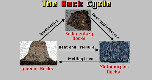 Rock Lesson - Rock cycle